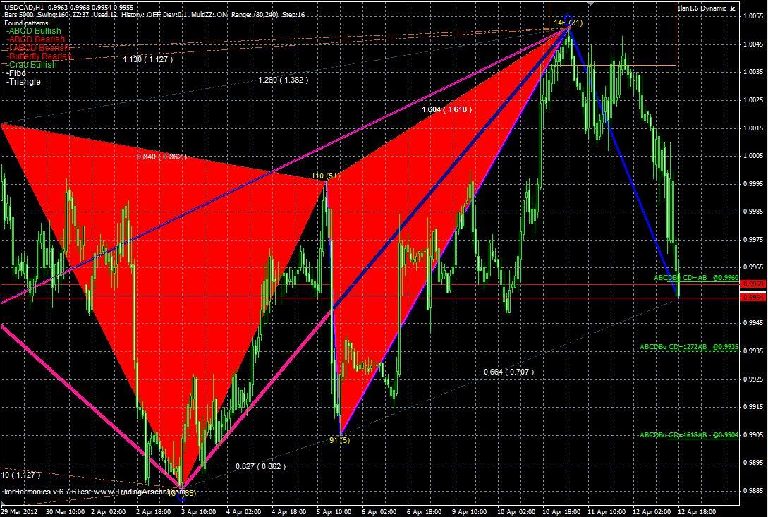 Индикатор форекс korharmonics v.6.7.6 финанс юа черный рынок